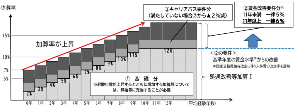 処遇改善等加算Ⅰ_加算グラフ